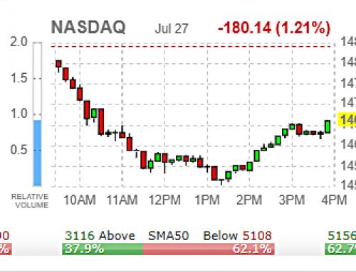 📢  FOMC DAY | Wednesday JUL 28 WATCH